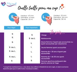 mode d'emploi coupe menstruelle